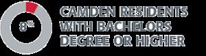 Camden 8percent bachelors