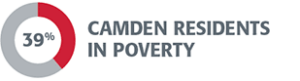Camden residents poverty graphic