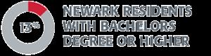 Newark residents bachelors graphics